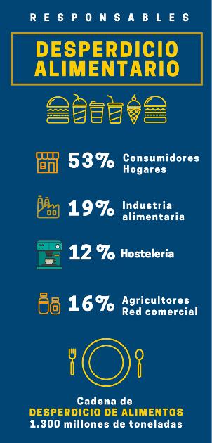Responsables del desperdicio alimentario_Infografía